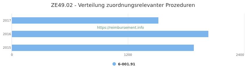 ZE49.02 Verteilung und Anzahl der zuordnungsrelevanten Prozeduren (OPS Codes) zum Zusatzentgelt (ZE) pro Jahr