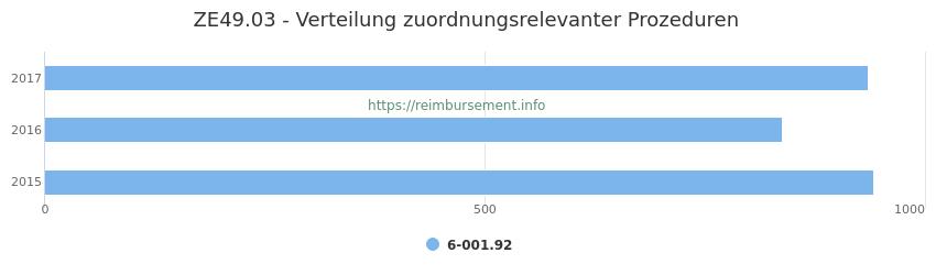 ZE49.03 Verteilung und Anzahl der zuordnungsrelevanten Prozeduren (OPS Codes) zum Zusatzentgelt (ZE) pro Jahr