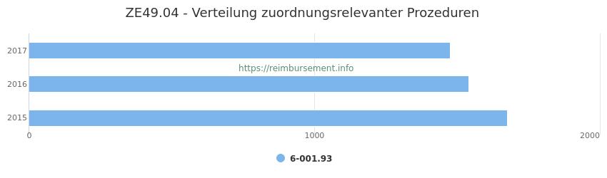 ZE49.04 Verteilung und Anzahl der zuordnungsrelevanten Prozeduren (OPS Codes) zum Zusatzentgelt (ZE) pro Jahr
