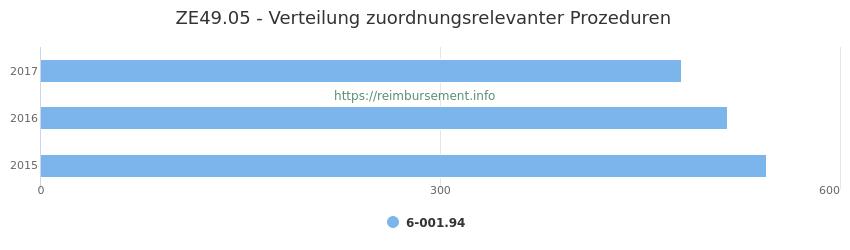 ZE49.05 Verteilung und Anzahl der zuordnungsrelevanten Prozeduren (OPS Codes) zum Zusatzentgelt (ZE) pro Jahr