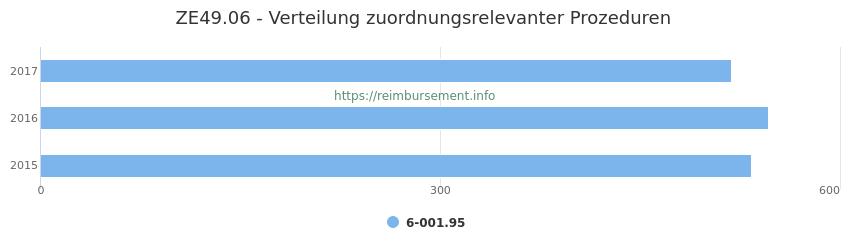 ZE49.06 Verteilung und Anzahl der zuordnungsrelevanten Prozeduren (OPS Codes) zum Zusatzentgelt (ZE) pro Jahr