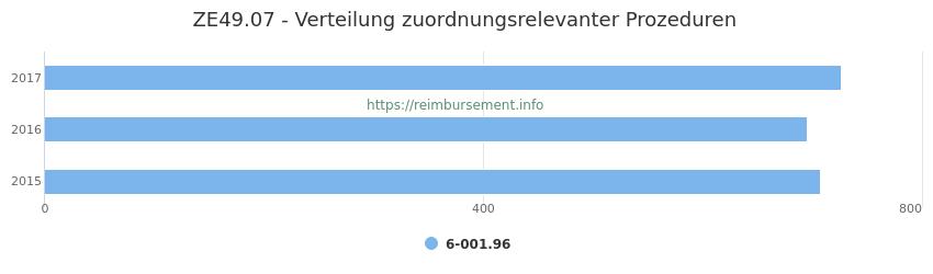 ZE49.07 Verteilung und Anzahl der zuordnungsrelevanten Prozeduren (OPS Codes) zum Zusatzentgelt (ZE) pro Jahr