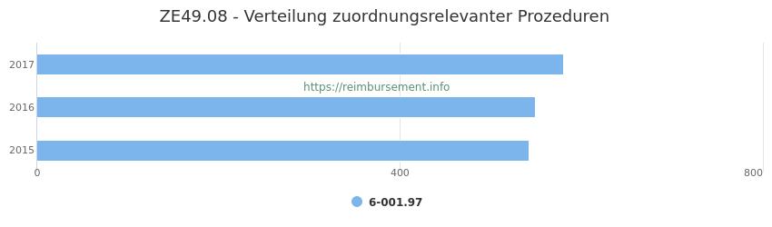 ZE49.08 Verteilung und Anzahl der zuordnungsrelevanten Prozeduren (OPS Codes) zum Zusatzentgelt (ZE) pro Jahr