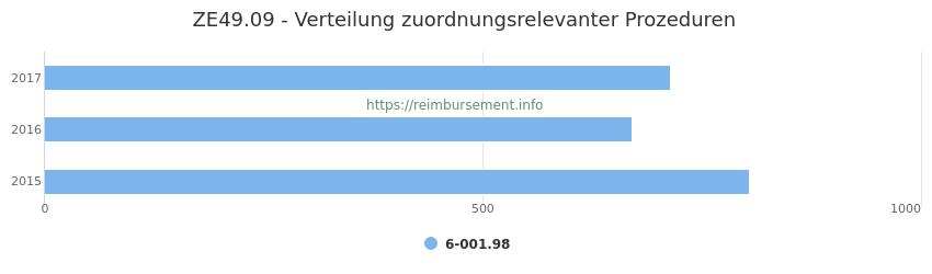 ZE49.09 Verteilung und Anzahl der zuordnungsrelevanten Prozeduren (OPS Codes) zum Zusatzentgelt (ZE) pro Jahr