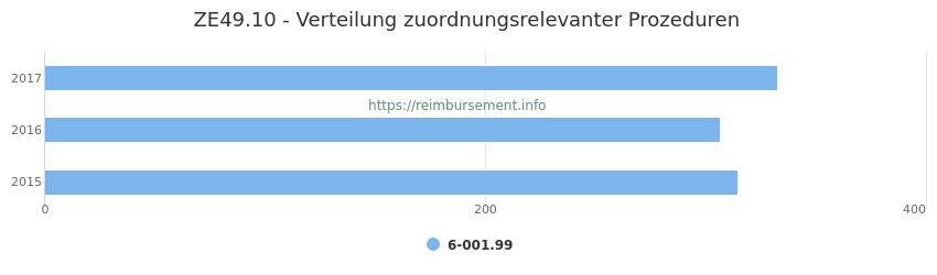 ZE49.10 Verteilung und Anzahl der zuordnungsrelevanten Prozeduren (OPS Codes) zum Zusatzentgelt (ZE) pro Jahr