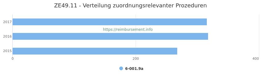 ZE49.11 Verteilung und Anzahl der zuordnungsrelevanten Prozeduren (OPS Codes) zum Zusatzentgelt (ZE) pro Jahr