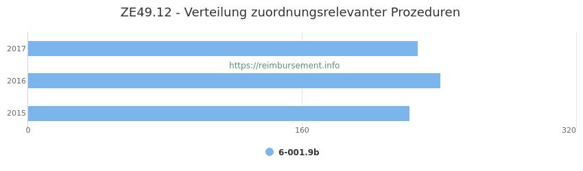 ZE49.12 Verteilung und Anzahl der zuordnungsrelevanten Prozeduren (OPS Codes) zum Zusatzentgelt (ZE) pro Jahr