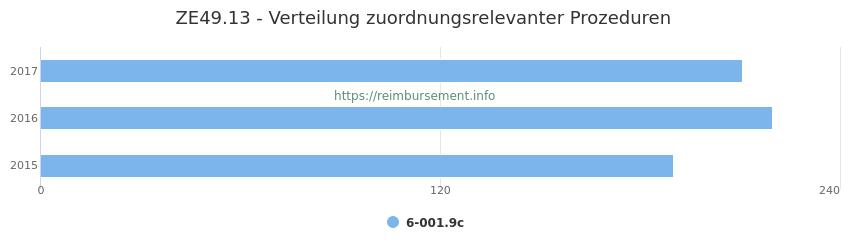 ZE49.13 Verteilung und Anzahl der zuordnungsrelevanten Prozeduren (OPS Codes) zum Zusatzentgelt (ZE) pro Jahr