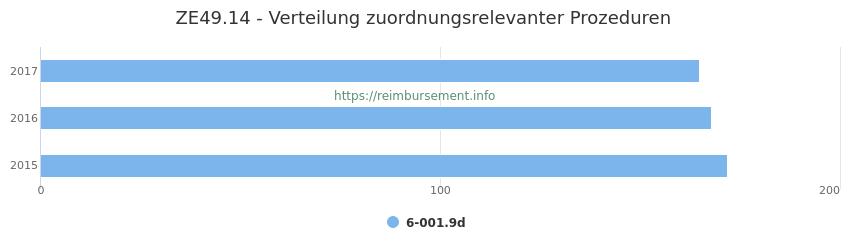 ZE49.14 Verteilung und Anzahl der zuordnungsrelevanten Prozeduren (OPS Codes) zum Zusatzentgelt (ZE) pro Jahr