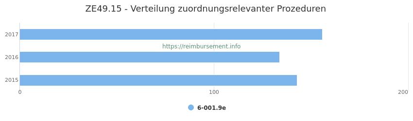 ZE49.15 Verteilung und Anzahl der zuordnungsrelevanten Prozeduren (OPS Codes) zum Zusatzentgelt (ZE) pro Jahr