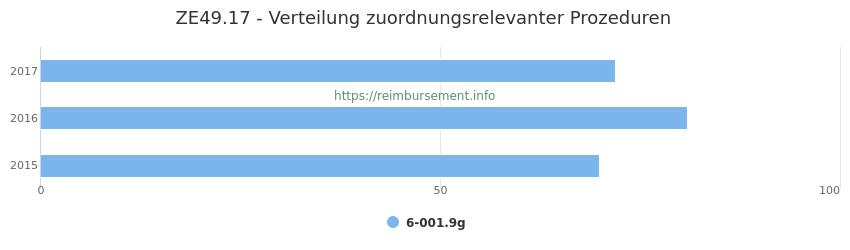 ZE49.17 Verteilung und Anzahl der zuordnungsrelevanten Prozeduren (OPS Codes) zum Zusatzentgelt (ZE) pro Jahr