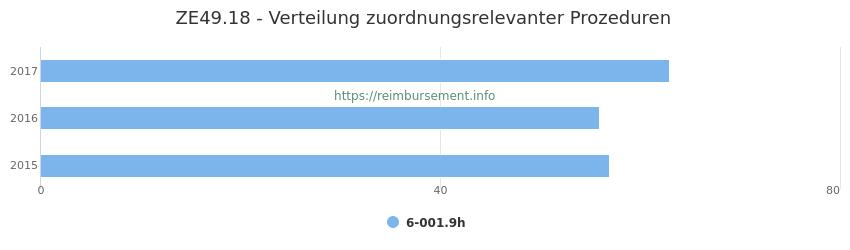ZE49.18 Verteilung und Anzahl der zuordnungsrelevanten Prozeduren (OPS Codes) zum Zusatzentgelt (ZE) pro Jahr