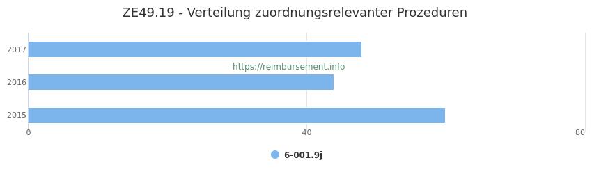 ZE49.19 Verteilung und Anzahl der zuordnungsrelevanten Prozeduren (OPS Codes) zum Zusatzentgelt (ZE) pro Jahr