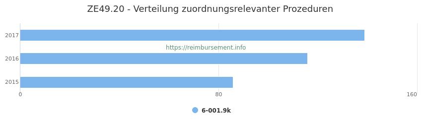 ZE49.20 Verteilung und Anzahl der zuordnungsrelevanten Prozeduren (OPS Codes) zum Zusatzentgelt (ZE) pro Jahr