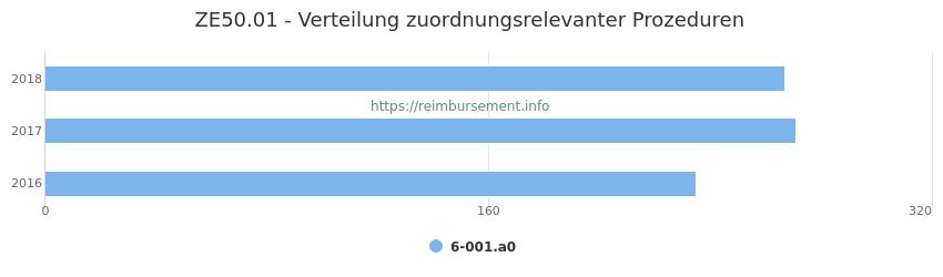 ZE50.01 Verteilung und Anzahl der zuordnungsrelevanten Prozeduren (OPS Codes) zum Zusatzentgelt (ZE) pro Jahr