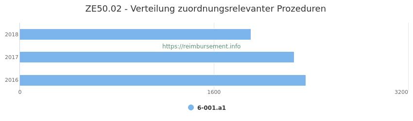 ZE50.02 Verteilung und Anzahl der zuordnungsrelevanten Prozeduren (OPS Codes) zum Zusatzentgelt (ZE) pro Jahr