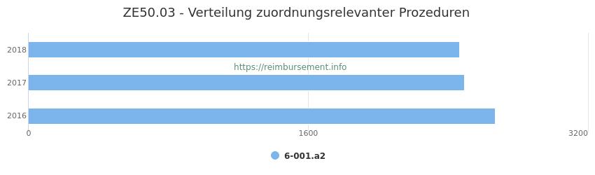 ZE50.03 Verteilung und Anzahl der zuordnungsrelevanten Prozeduren (OPS Codes) zum Zusatzentgelt (ZE) pro Jahr