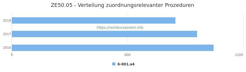 ZE50.05 Verteilung und Anzahl der zuordnungsrelevanten Prozeduren (OPS Codes) zum Zusatzentgelt (ZE) pro Jahr