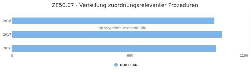 ZE50.07 Verteilung und Anzahl der zuordnungsrelevanten Prozeduren (OPS Codes) zum Zusatzentgelt (ZE) pro Jahr
