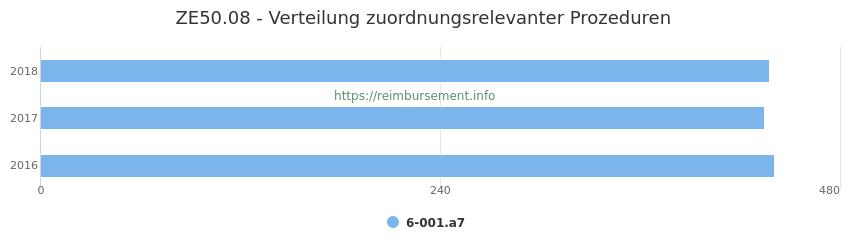 ZE50.08 Verteilung und Anzahl der zuordnungsrelevanten Prozeduren (OPS Codes) zum Zusatzentgelt (ZE) pro Jahr