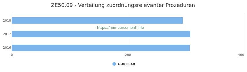 ZE50.09 Verteilung und Anzahl der zuordnungsrelevanten Prozeduren (OPS Codes) zum Zusatzentgelt (ZE) pro Jahr