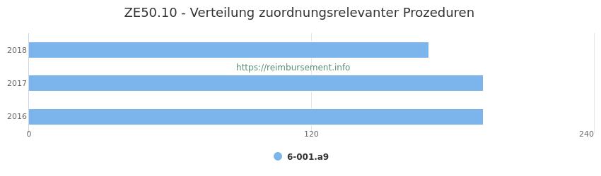 ZE50.10 Verteilung und Anzahl der zuordnungsrelevanten Prozeduren (OPS Codes) zum Zusatzentgelt (ZE) pro Jahr