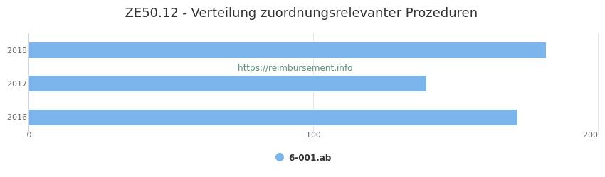 ZE50.12 Verteilung und Anzahl der zuordnungsrelevanten Prozeduren (OPS Codes) zum Zusatzentgelt (ZE) pro Jahr