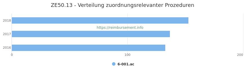 ZE50.13 Verteilung und Anzahl der zuordnungsrelevanten Prozeduren (OPS Codes) zum Zusatzentgelt (ZE) pro Jahr