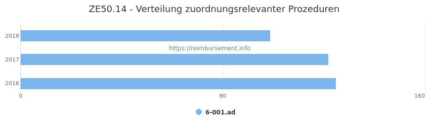 ZE50.14 Verteilung und Anzahl der zuordnungsrelevanten Prozeduren (OPS Codes) zum Zusatzentgelt (ZE) pro Jahr