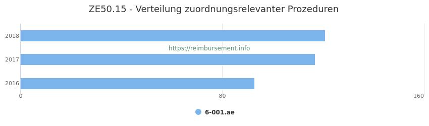 ZE50.15 Verteilung und Anzahl der zuordnungsrelevanten Prozeduren (OPS Codes) zum Zusatzentgelt (ZE) pro Jahr