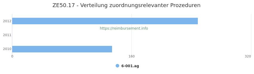 ZE50.17 Verteilung und Anzahl der zuordnungsrelevanten Prozeduren (OPS Codes) zum Zusatzentgelt (ZE) pro Jahr