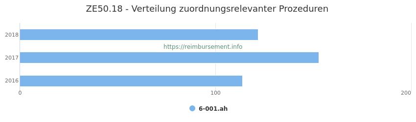 ZE50.18 Verteilung und Anzahl der zuordnungsrelevanten Prozeduren (OPS Codes) zum Zusatzentgelt (ZE) pro Jahr