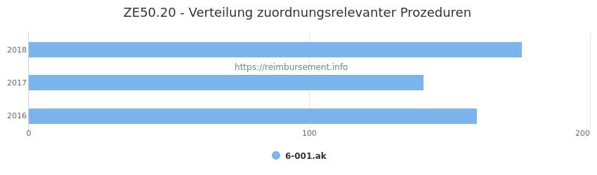 ZE50.20 Verteilung und Anzahl der zuordnungsrelevanten Prozeduren (OPS Codes) zum Zusatzentgelt (ZE) pro Jahr
