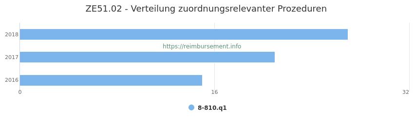 ZE51.02 Verteilung und Anzahl der zuordnungsrelevanten Prozeduren (OPS Codes) zum Zusatzentgelt (ZE) pro Jahr