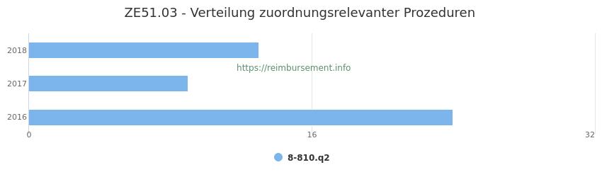 ZE51.03 Verteilung und Anzahl der zuordnungsrelevanten Prozeduren (OPS Codes) zum Zusatzentgelt (ZE) pro Jahr