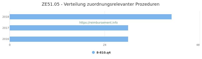 ZE51.05 Verteilung und Anzahl der zuordnungsrelevanten Prozeduren (OPS Codes) zum Zusatzentgelt (ZE) pro Jahr