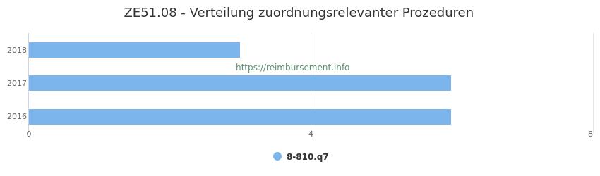 ZE51.08 Verteilung und Anzahl der zuordnungsrelevanten Prozeduren (OPS Codes) zum Zusatzentgelt (ZE) pro Jahr