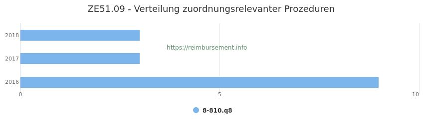 ZE51.09 Verteilung und Anzahl der zuordnungsrelevanten Prozeduren (OPS Codes) zum Zusatzentgelt (ZE) pro Jahr