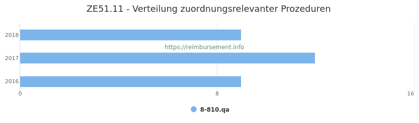 ZE51.11 Verteilung und Anzahl der zuordnungsrelevanten Prozeduren (OPS Codes) zum Zusatzentgelt (ZE) pro Jahr