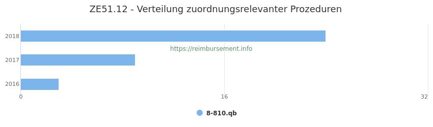ZE51.12 Verteilung und Anzahl der zuordnungsrelevanten Prozeduren (OPS Codes) zum Zusatzentgelt (ZE) pro Jahr