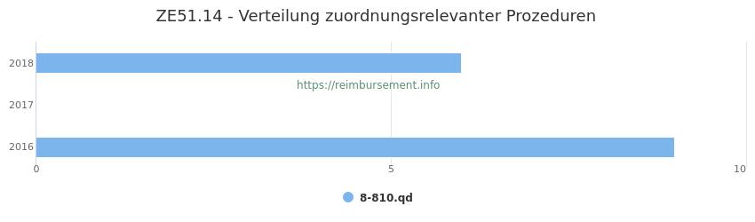 ZE51.14 Verteilung und Anzahl der zuordnungsrelevanten Prozeduren (OPS Codes) zum Zusatzentgelt (ZE) pro Jahr