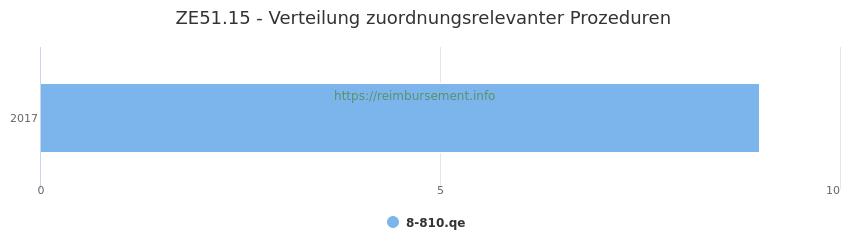 ZE51.15 Verteilung und Anzahl der zuordnungsrelevanten Prozeduren (OPS Codes) zum Zusatzentgelt (ZE) pro Jahr