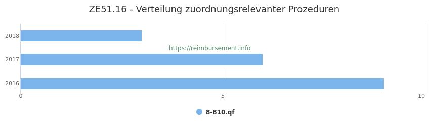 ZE51.16 Verteilung und Anzahl der zuordnungsrelevanten Prozeduren (OPS Codes) zum Zusatzentgelt (ZE) pro Jahr