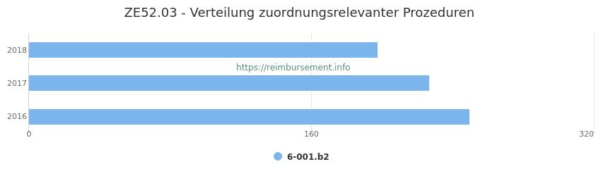 ZE52.03 Verteilung und Anzahl der zuordnungsrelevanten Prozeduren (OPS Codes) zum Zusatzentgelt (ZE) pro Jahr