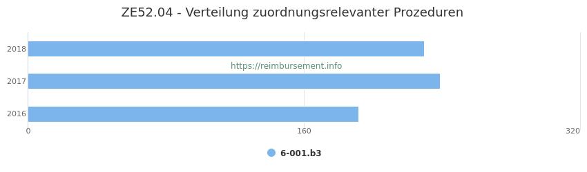ZE52.04 Verteilung und Anzahl der zuordnungsrelevanten Prozeduren (OPS Codes) zum Zusatzentgelt (ZE) pro Jahr