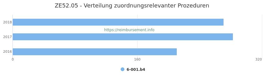 ZE52.05 Verteilung und Anzahl der zuordnungsrelevanten Prozeduren (OPS Codes) zum Zusatzentgelt (ZE) pro Jahr