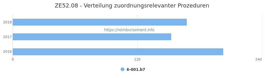 ZE52.08 Verteilung und Anzahl der zuordnungsrelevanten Prozeduren (OPS Codes) zum Zusatzentgelt (ZE) pro Jahr
