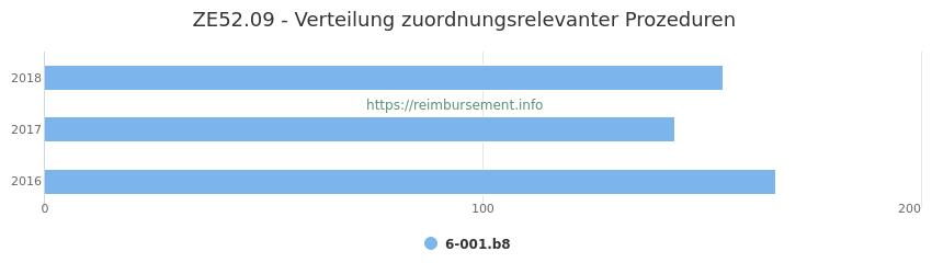 ZE52.09 Verteilung und Anzahl der zuordnungsrelevanten Prozeduren (OPS Codes) zum Zusatzentgelt (ZE) pro Jahr