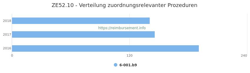 ZE52.10 Verteilung und Anzahl der zuordnungsrelevanten Prozeduren (OPS Codes) zum Zusatzentgelt (ZE) pro Jahr