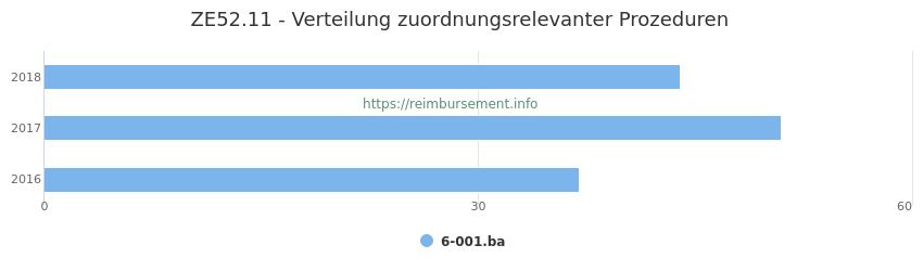 ZE52.11 Verteilung und Anzahl der zuordnungsrelevanten Prozeduren (OPS Codes) zum Zusatzentgelt (ZE) pro Jahr